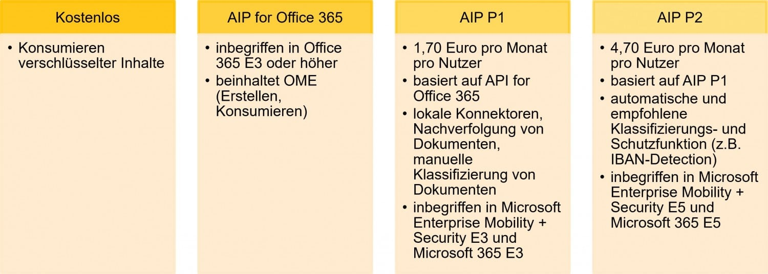Office 365 Message Encryption Pricing