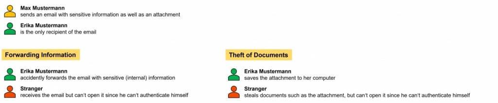 Office 365 Message Encryption Szenarien EN