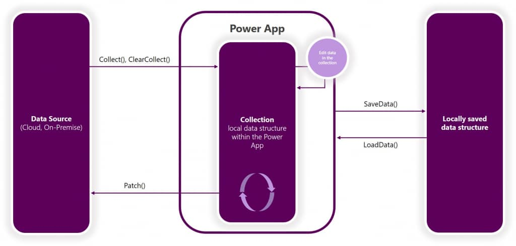 Power Apps Canvas Apps Offline Capability Concept